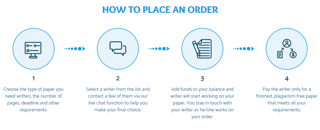 placing order papersowl
